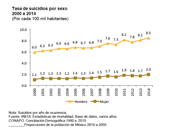 Suicidioestadisticsele