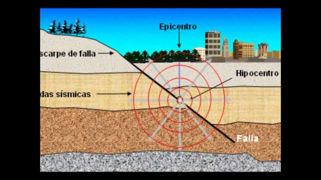 ¿Qué es y cómo funciona un sismo?