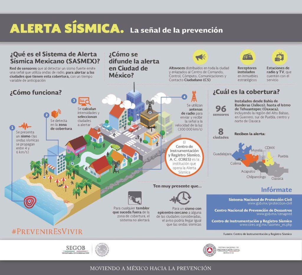 Guía para saber cómo actuar ante un sismo